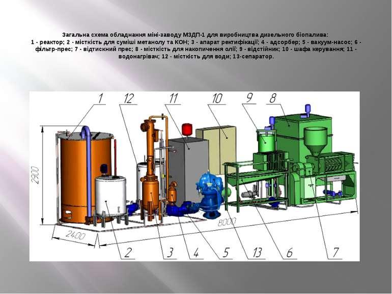 Загальна схема обладнання міні-заводу МЗДП-1 для виробництва дизельного біопа...