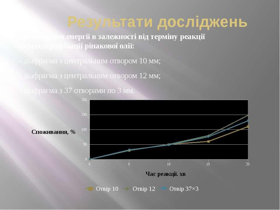 Результати досліджень Споживання енергії в залежності від терміну реакції пер...