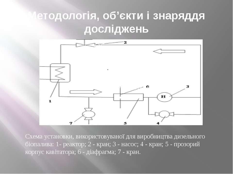 Методологія, об'єкти і знаряддя досліджень Схема установки, використовуваної ...