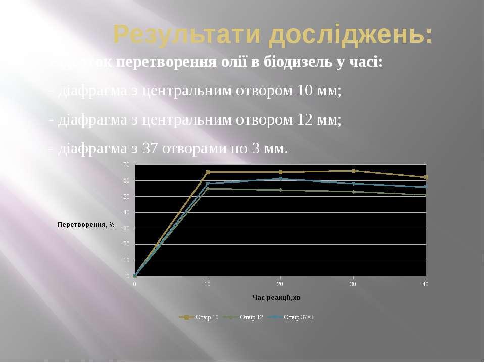 Результати досліджень: Відсоток перетворення олії в біодизель у часі: - діафр...
