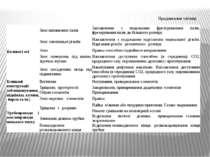 Продовження таблиці Валики і осі Знос шпонкових пазів Заплавлення з подальшим...