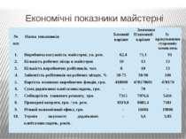 Економічні показники майстерні № п/п Назва показників Значення Базовийваріант...
