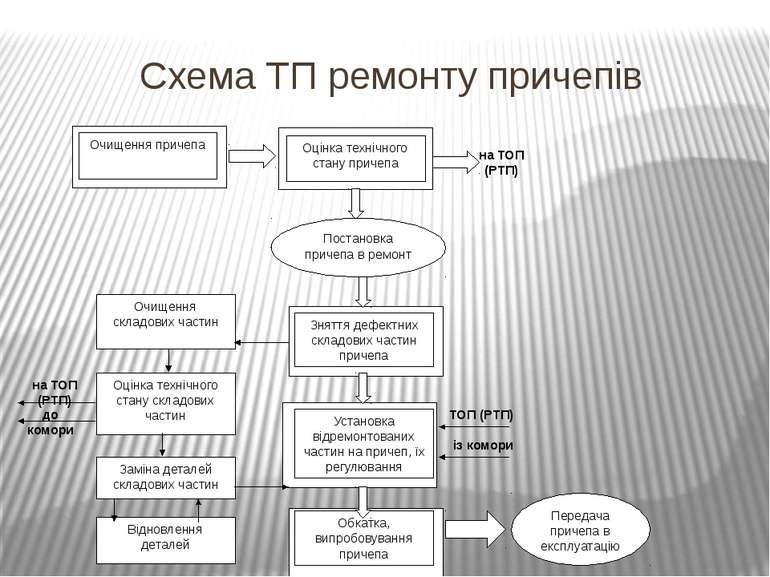 Схема ТП ремонту причепів Очищення причепа Оцінка технічного стану причепа По...