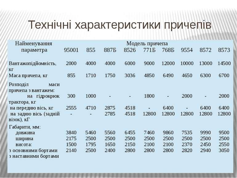 Технічні характеристики причепів Найменування параметра Модель причепа 95001 ...