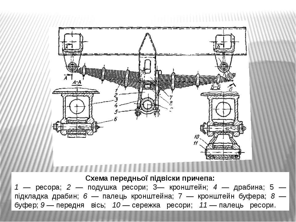 Схема передньої підвіски причепа: 1 — ресора; 2 — подушка ресори; 3— кронштей...