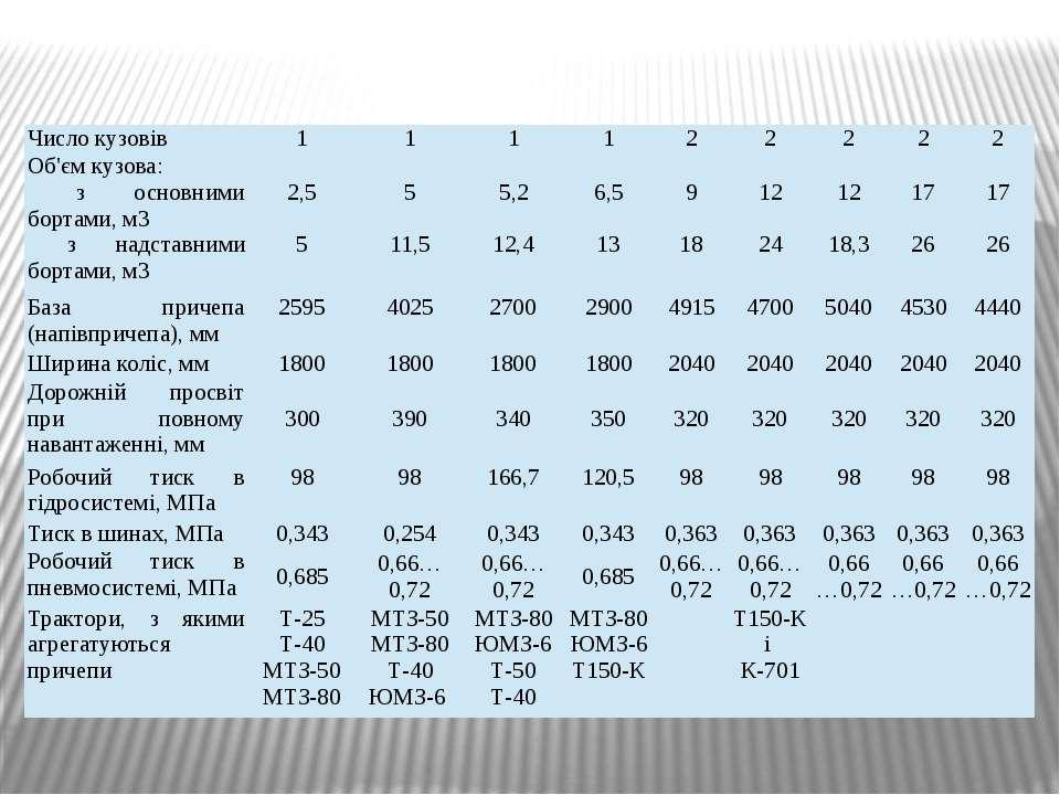 Число кузовів 1 1 1 1 2 2 2 2 2 Об'єм кузова: зосновними бортами, м3 знадстав...