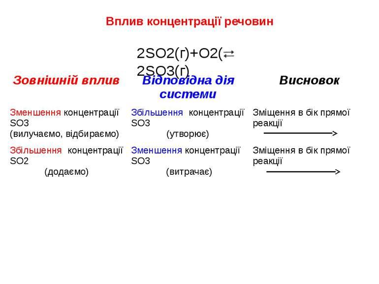 Вплив концентрації речовин 2SO2(г)+O2(г) 2SO3(г) Зовнішній вплив Відповіднаді...