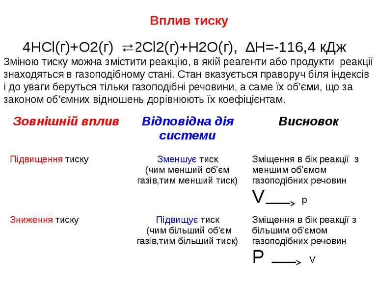 Вплив тиску 4HCl(г)+O2(г) 2Cl2(г)+H2O(г), ∆Н=-116,4 кДж Зміною тиску можна зм...