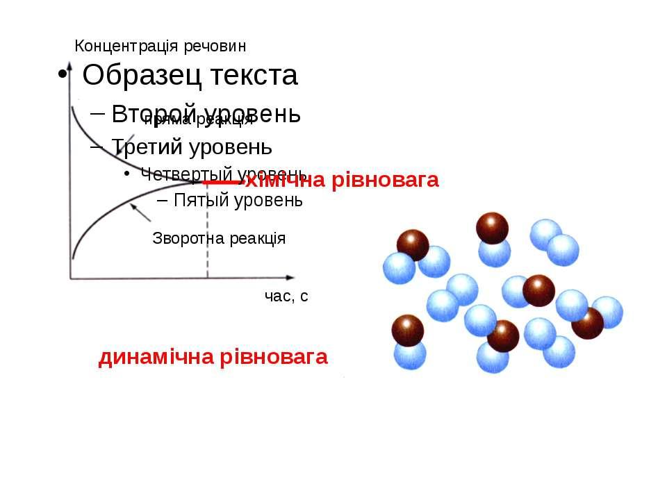 пряма реакція Зворотна реакція хімічна рівновага динамічна рівновага Концентр...