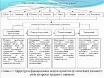 Схема.1.1. Структурно-функціональна модель проектно-технологічної діяльності ...