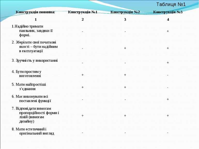 Таблиця №1 Конструкція повинна: Конструкція №1 Конструкція №2 Конструкція №3 ...