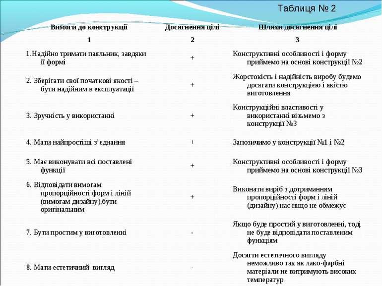 Таблиця № 2 Вимоги до конструкції Досягнення цілі Шляхи досягнення цілі 1 2 3...