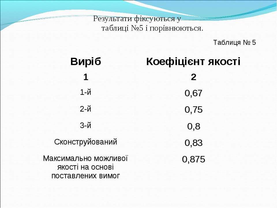 Результати фіксуються у таблиці №5 і порівнюються. Таблиця № 5 Виріб Коефіціє...
