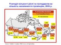 Розподіл кількості ріллі та господарств на кількість населення по провінціях,...