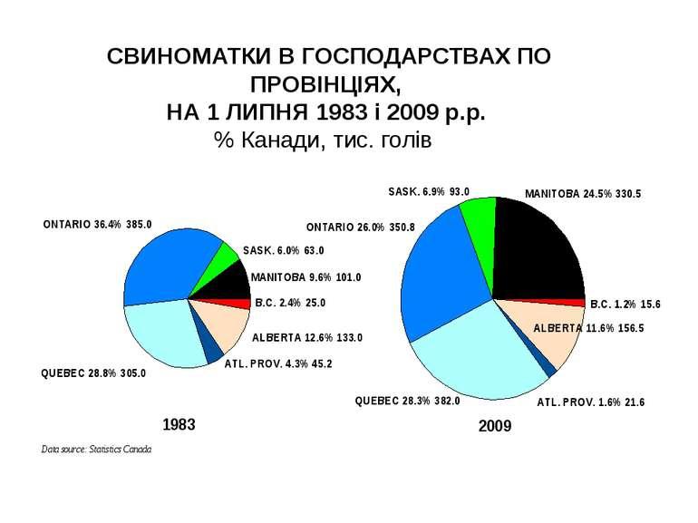 СВИНОМАТКИ В ГОСПОДАРСТВАХ ПО ПРОВІНЦІЯХ, НА 1 ЛИПНЯ 1983 і 2009 р.р. % Канад...