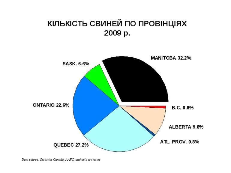 КІЛЬКІСТЬ СВИНЕЙ ПО ПРОВІНЦІЯХ 2009 р. The Prairie provinces account for almo...