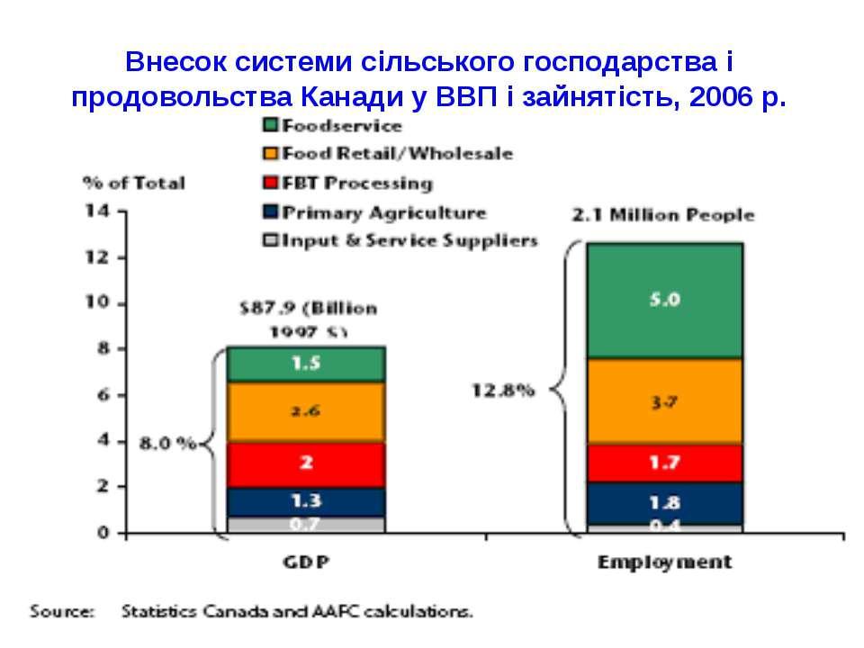 Внесок системи сільського господарства і продовольства Канади у ВВП і зайняті...