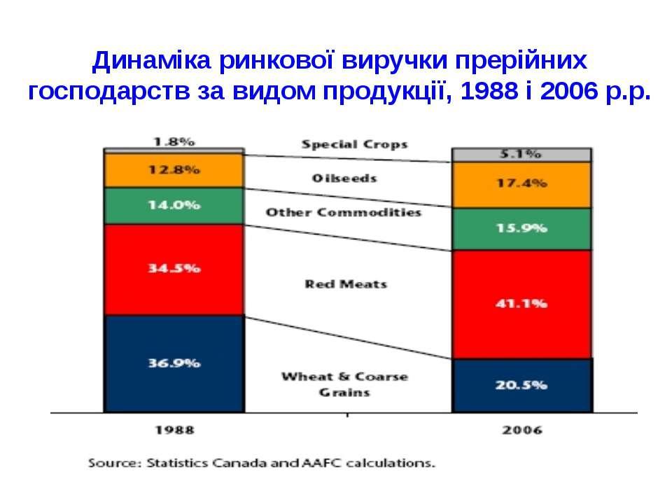 Динаміка ринкової виручки прерійних господарств за видом продукції, 1988 і 20...