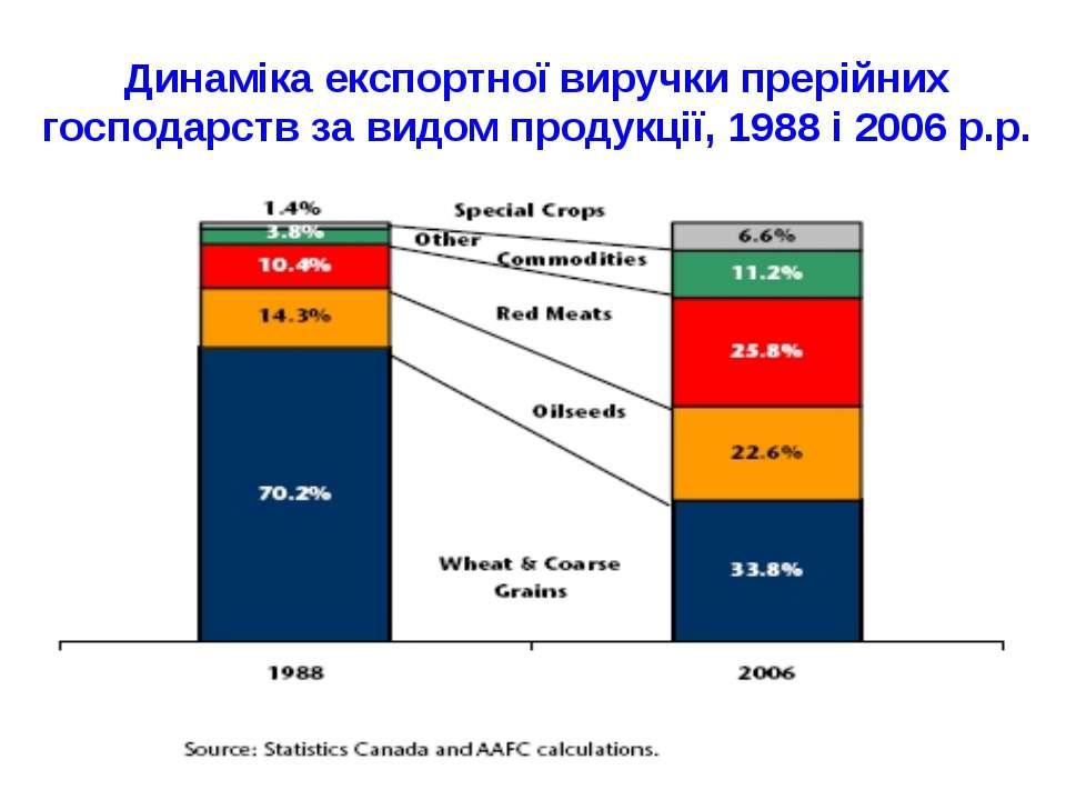 Динаміка експортної виручки прерійних господарств за видом продукції, 1988 і ...