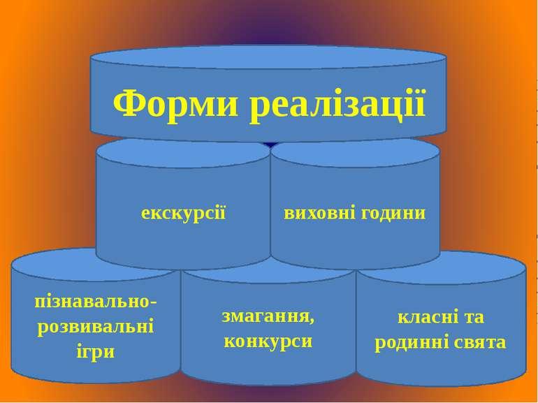 пізнавально-розвивальні ігри змагання, конкурси екскурсії класні та родинні с...