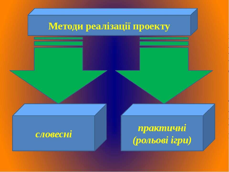 Методи реалізації проекту словесні практичні (рольові ігри)