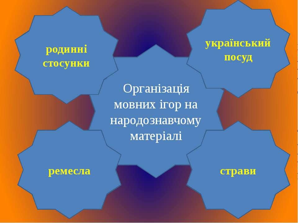 Організація мовних ігор на народознавчому матеріалі родинні стосунки страви р...