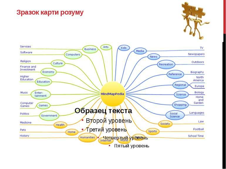 Зразок карти розуму