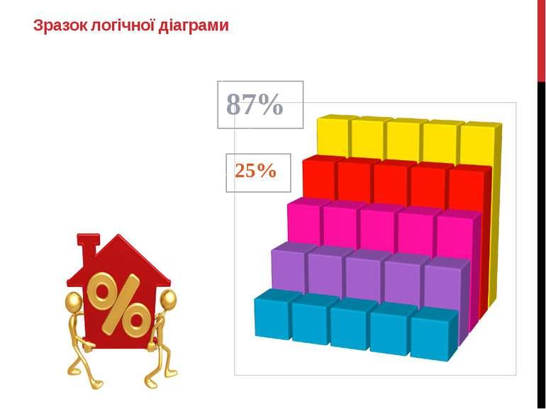87% 25% Зразок логічної діаграми