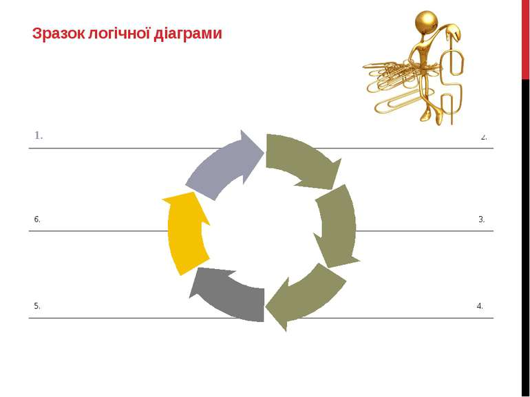 1. 4. 2. 3. 6. 5. Зразок логічної діаграми