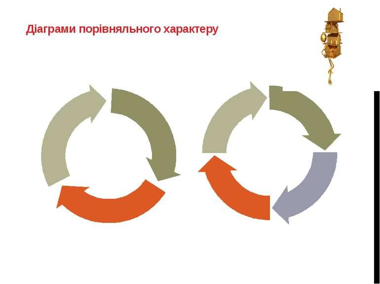 Діаграми порівняльного характеру