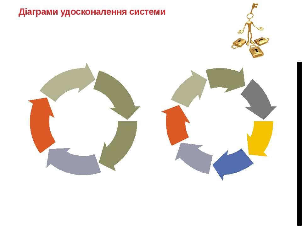 Діаграми удосконалення системи