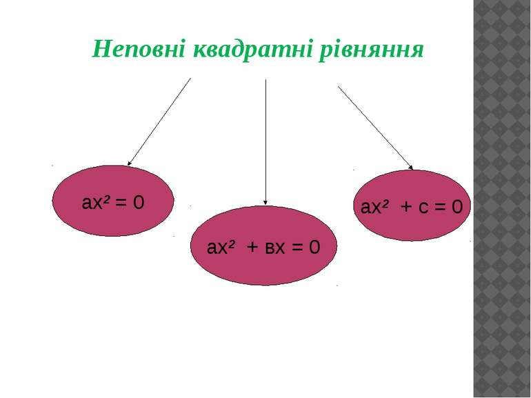Неповні квадратні рівняння ах² = 0 ах² + вх = 0 ах² + с = 0