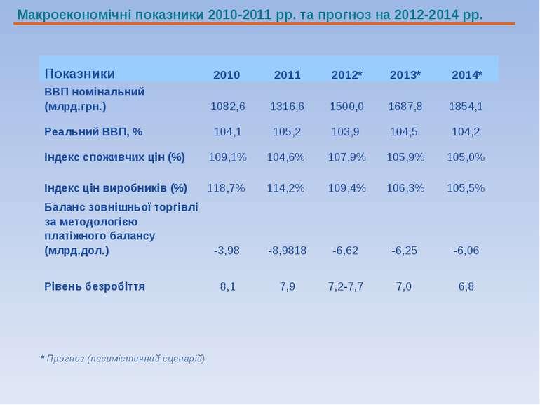 Макроекономічні показники 2010-2011 рр. та прогноз на 2012-2014 рр. * Прогноз...