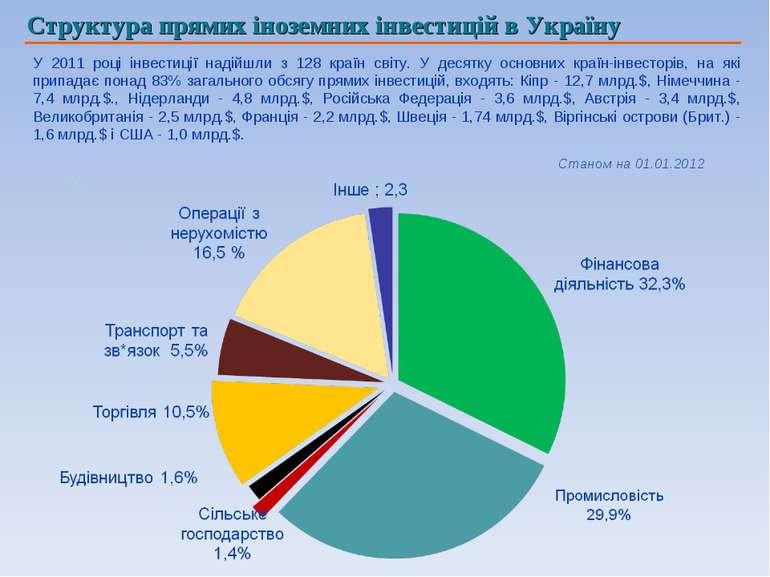 Структура прямих іноземних інвестицій в Україну У 2011 році інвестиції надійш...