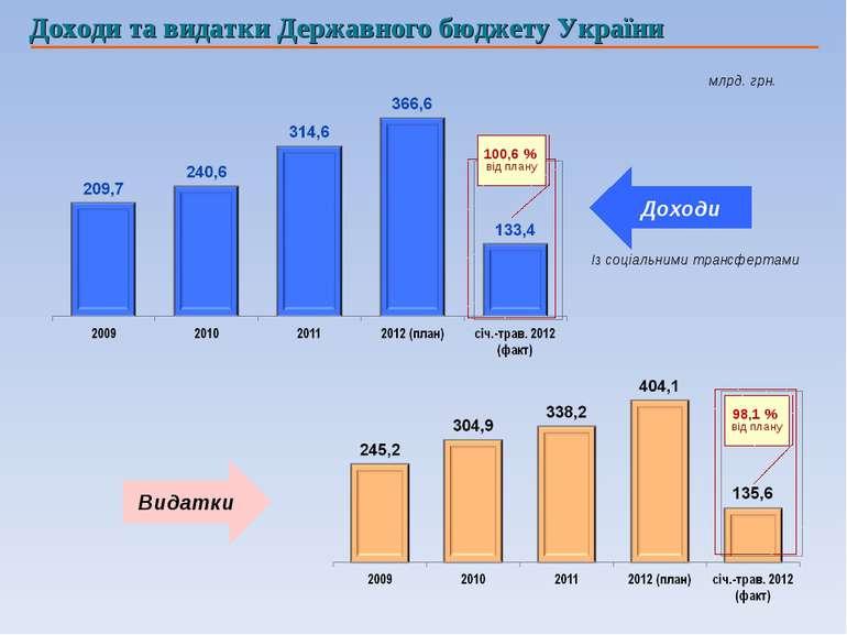 100,6 % від плану Із соціальними трансфертами 98,1 % від плану млрд. грн. Дох...