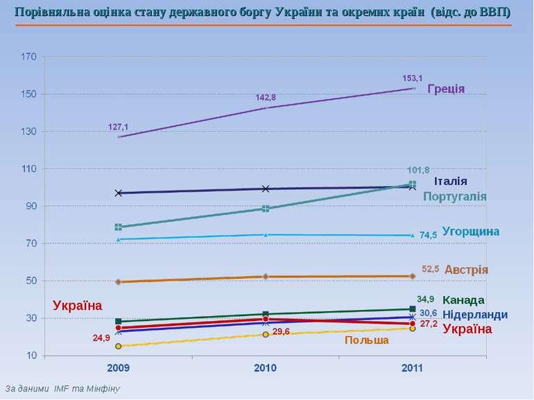 Україна Канада Нідерланди Польша Україна Італія Порівняльна оцінка стану держ...