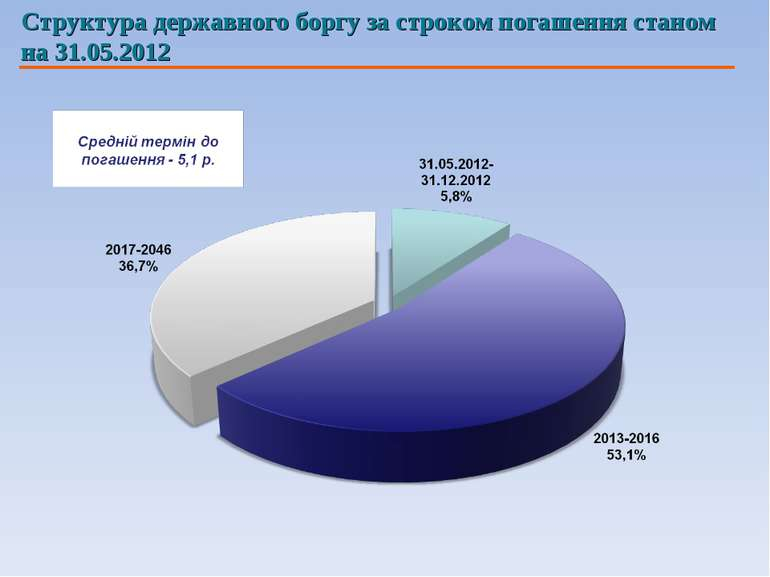 Структура державного боргу за строком погашення станом на 31.05.2012