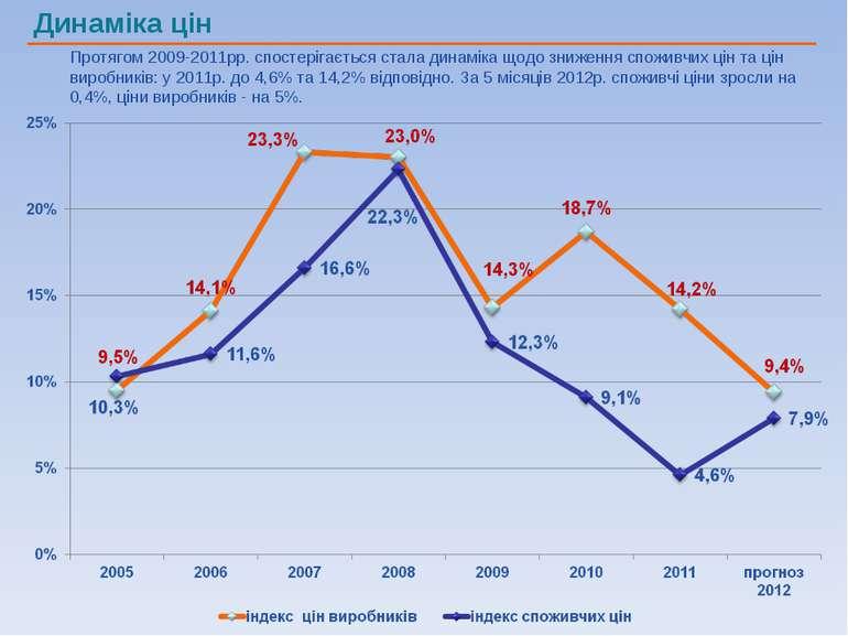 Протягом 2009-2011рр. спостерігається стала динаміка щодо зниження споживчих ...