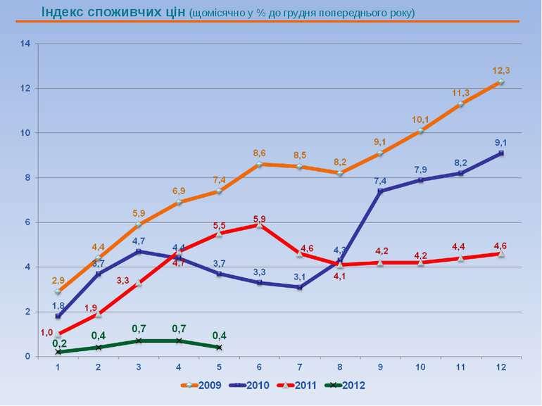 Індекс споживчих цін (щомісячно у % до грудня попереднього року)