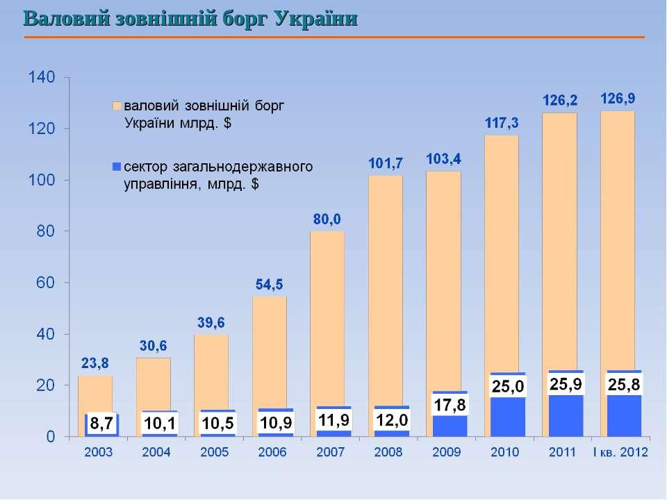 Валовий зовнішній борг України