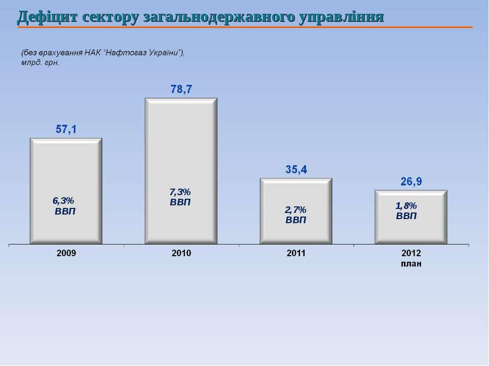 Дефіцит сектору загальнодержавного управління 6,3% ВВП 7,3% ВВП 2,7% ВВП 1,8%...