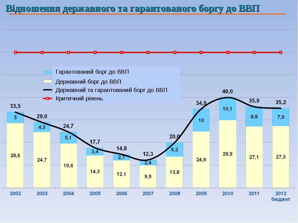 Відношення державного та гарантованого боргу до ВВП Гарантований борг до ВВП ...