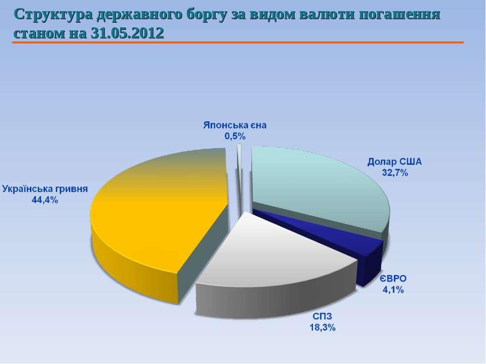 Структура державного боргу за видом валюти погашення станом на 31.05.2012