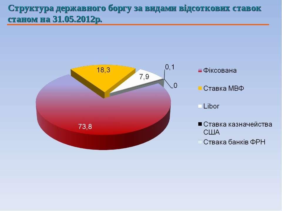 Структура державного боргу за видами відсоткових ставок станом на 31.05.2012р.