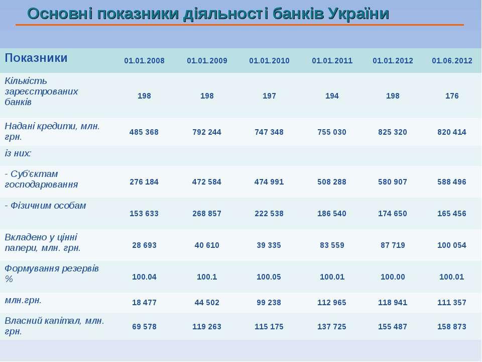 Основні показники діяльності банків України Показники 01.01.2008 01.01.2009 0...