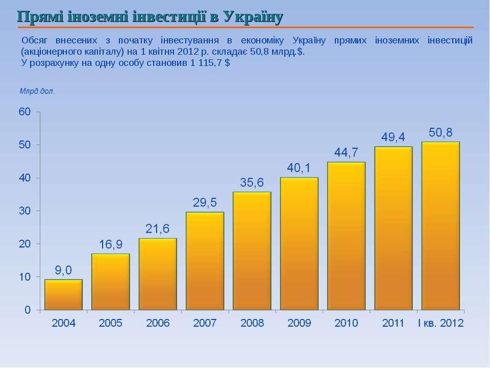 Прямі іноземні інвестиції в Україну Обсяг внесених з початку інвестування в е...
