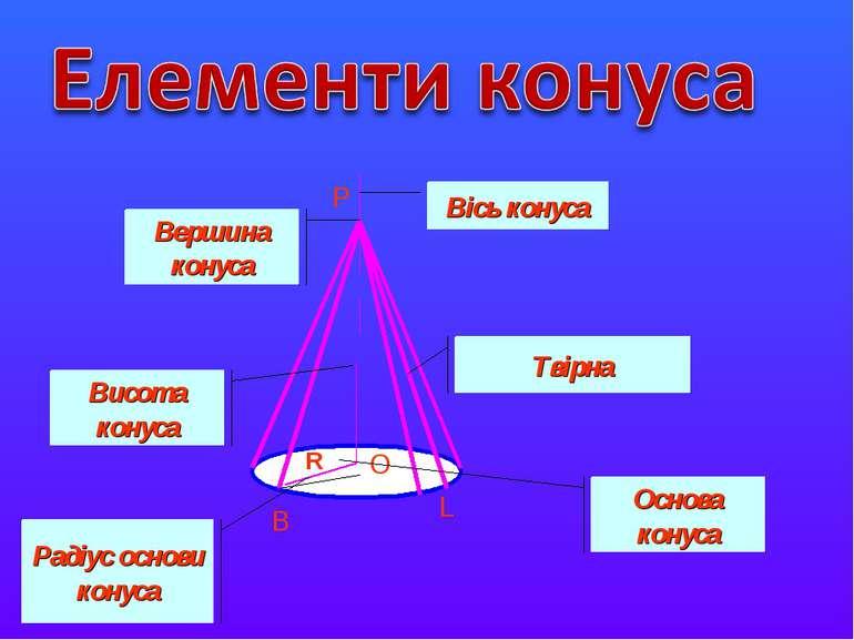 B P O R L Вісь конуса Вершина конуса Твірна Основа конуса Висота конуса Радіу...