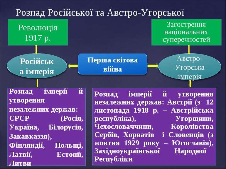 Розпад Російської та Австро-Угорської імперій
