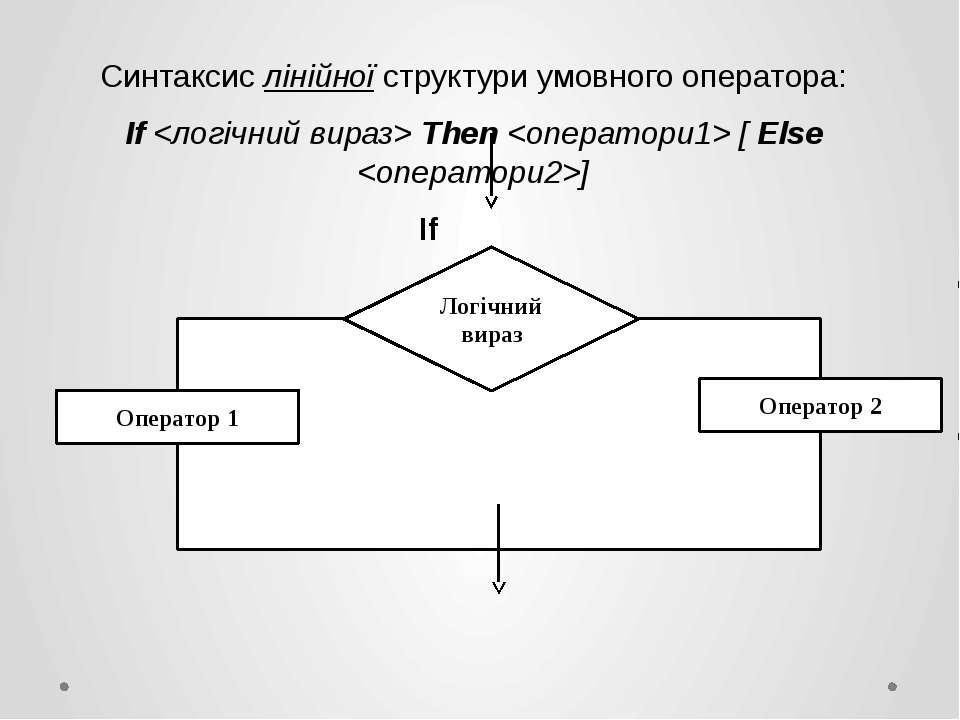 Синтаксис лінійної структури умовного оператора: If Then [ Else ] If Then + -...