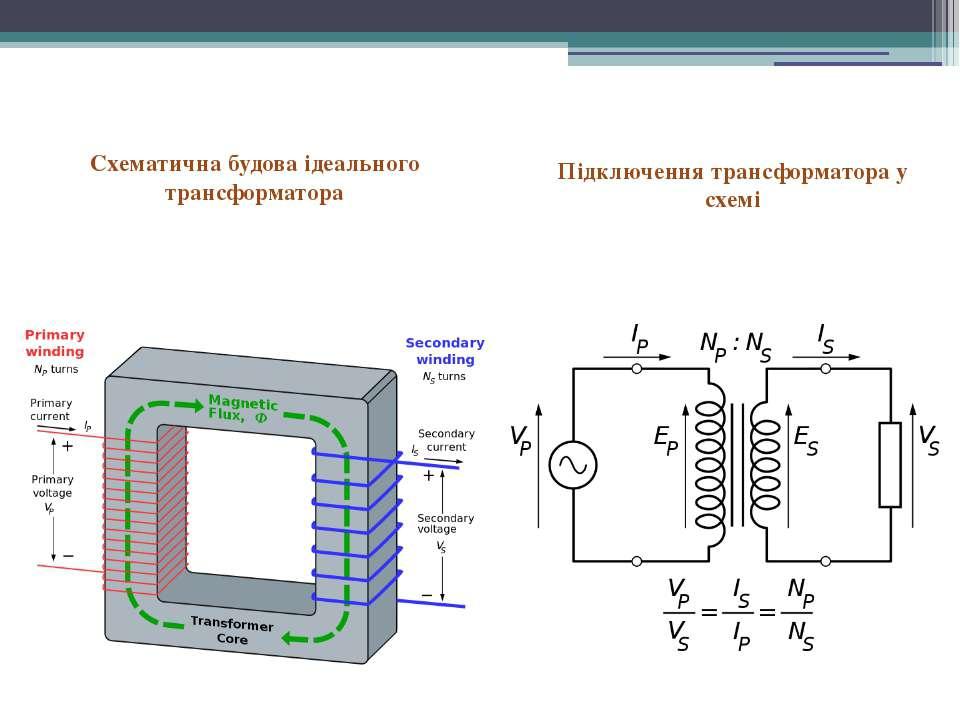 Схематична будова ідеального трансформатора Підключення трансформатора у схемі